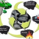 Waste, an alternative source of energy to petroleum
