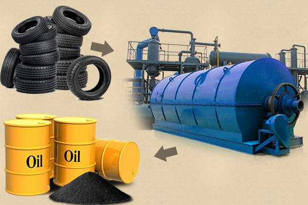 Price For Waste Tyres Pyrolysis Plant