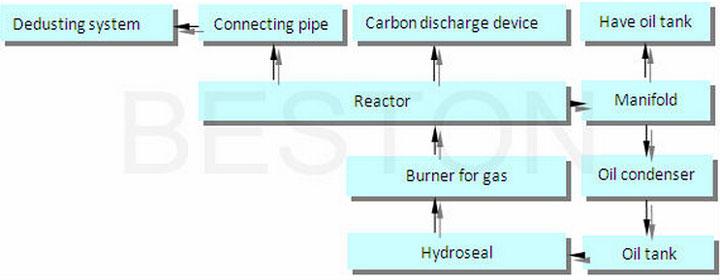 Tyre Pyrolysis Oil Distillation Process