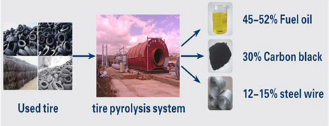 Pyrolysis Products Generated from Small Scale Tyre Recycling Plant