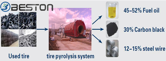 Waste Tyre Pyrolysis Business Plant