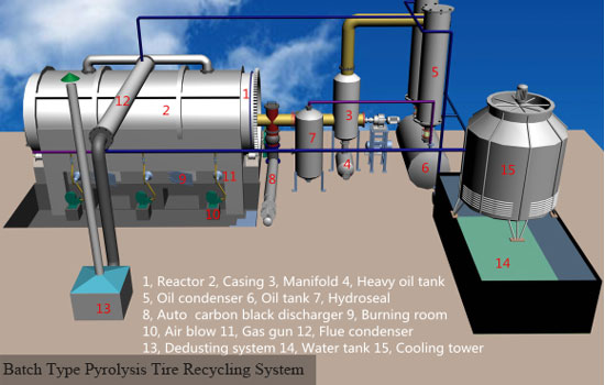 Batch Type Pyrolysis Tire Recycling System