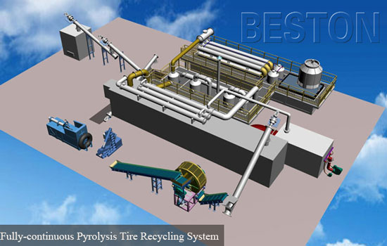 Fully Continuous Pyrolysis Tire Recycling System