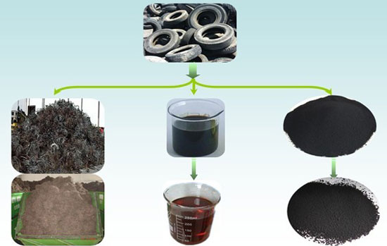 Final Products Generated by Waste Tire Recycling Equipment for Sale