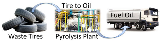Pyrolysis Oil From Tires | Usages of Pyrolysis Tyre Oil