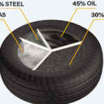 Tyre recycling shows benefits of circular economy