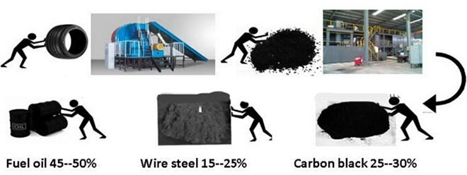Tyre Pyrolysis Plant In India