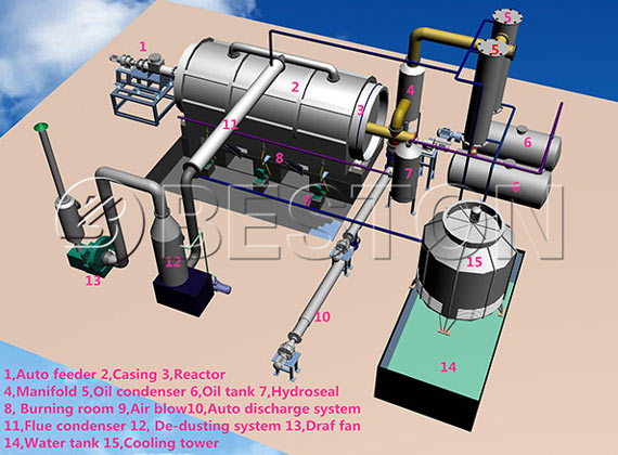 Plastic Pyrolysis Project