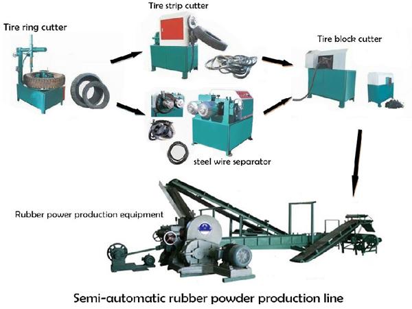 Rubber Powder Machine