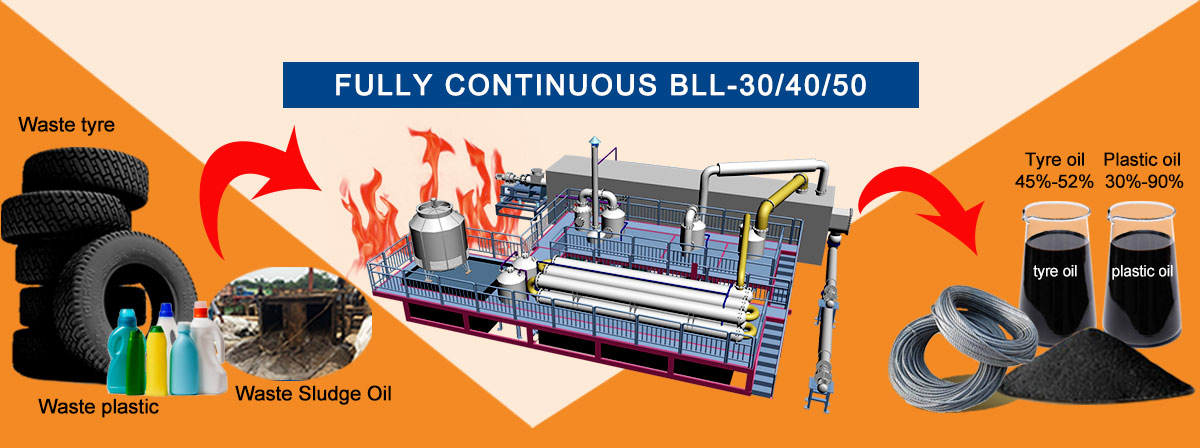 BLL-30,40,50 Pyrolysis Plants For Sale
