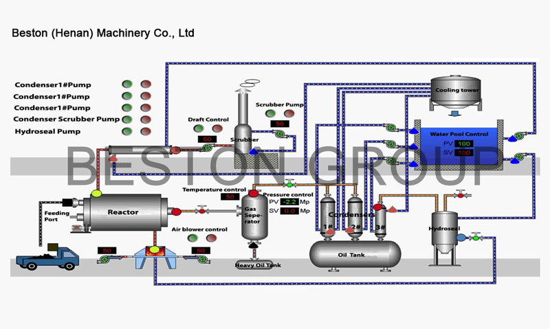 Pyrolysis Process of Beston Waste Plastic Pyrolysis Equipment