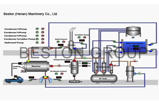 Plastic to Oil Machine For Sale | Recycling Plastic into Oil